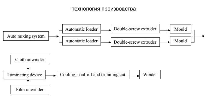Оборудование_для_производства_баннерной_ткани
