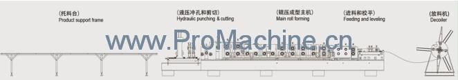 Профилегибочный_станок_для_изготовления С образного_профиля_из_металла